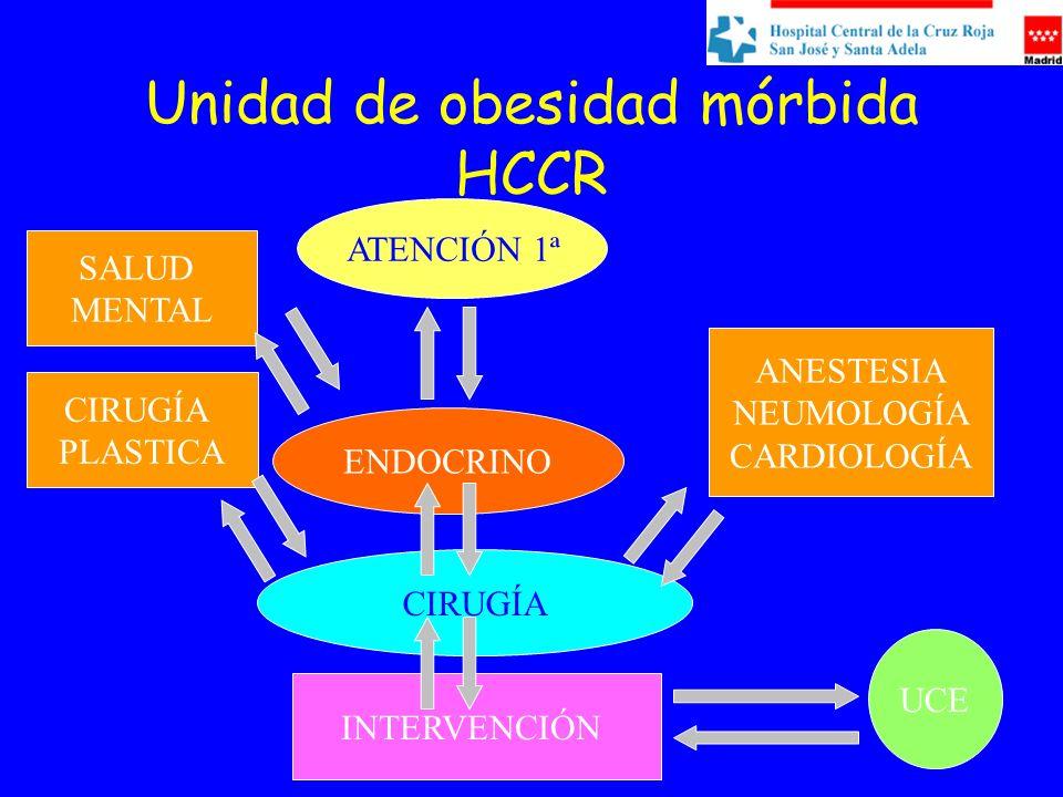 Unidad de obesidad mórbida HCCR