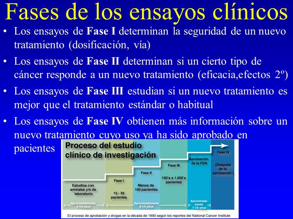 Fases de los ensayos clínicos