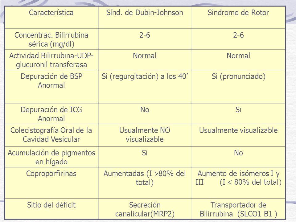 Concentrac. Bilirrubina sérica (mg/dl) 2-6