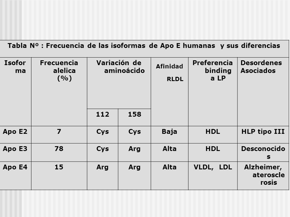 Frecuencia alelica (%) Variación de aminoácido
