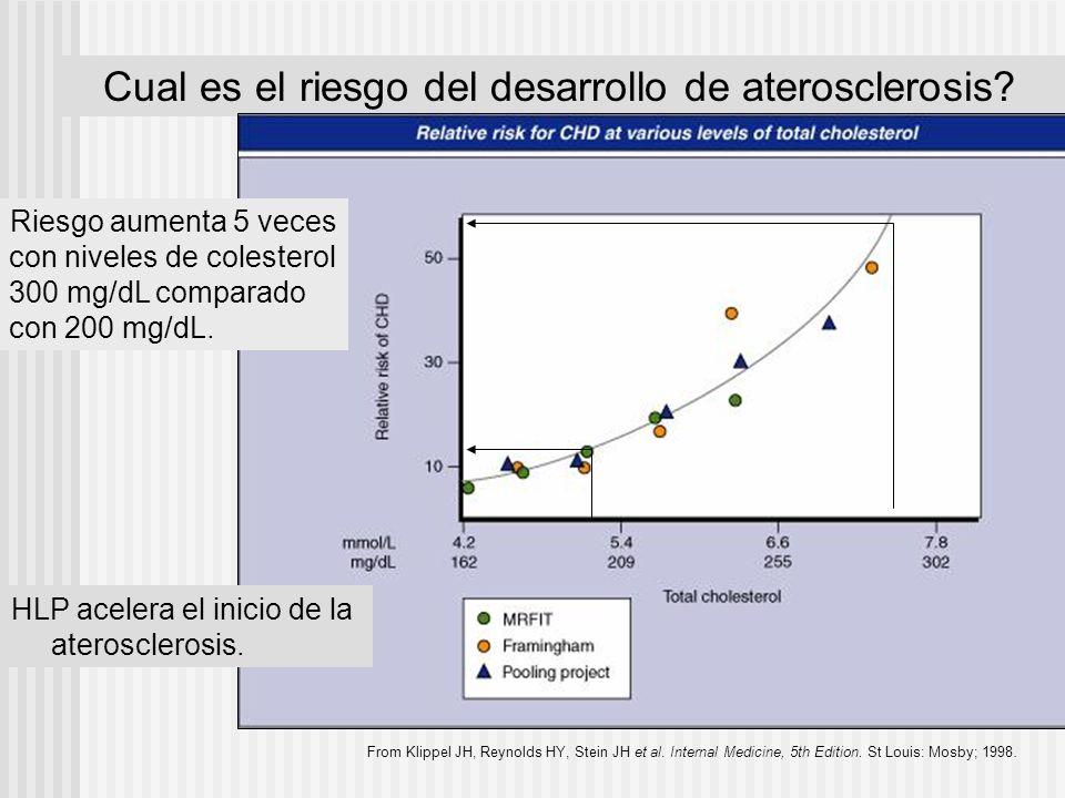 Cual es el riesgo del desarrollo de aterosclerosis