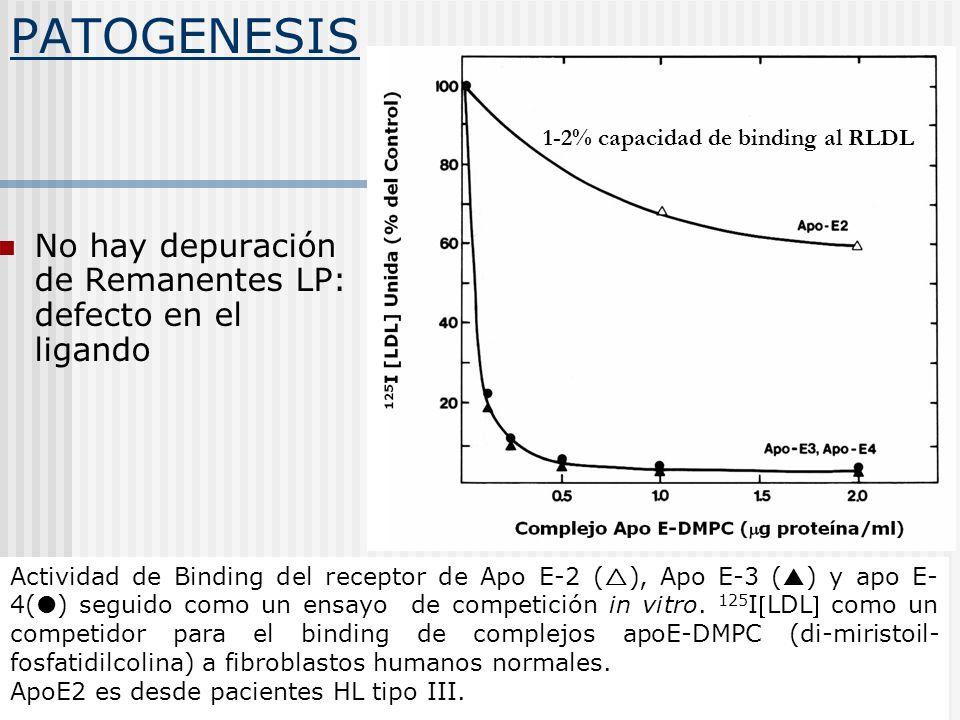 PATOGENESIS No hay depuración de Remanentes LP: defecto en el ligando