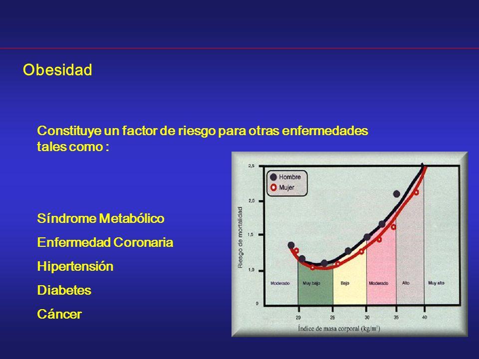 Obesidad Constituye un factor de riesgo para otras enfermedades tales como : Síndrome Metabólico. Enfermedad Coronaria.