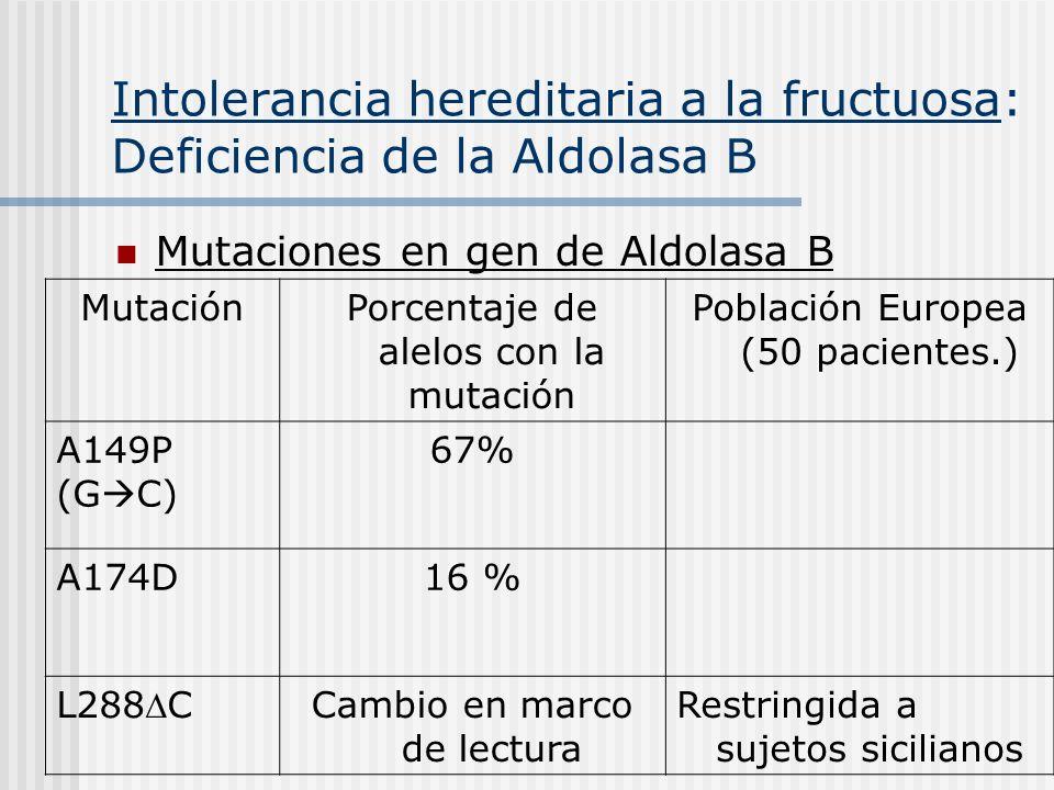 Intolerancia hereditaria a la fructuosa: Deficiencia de la Aldolasa B