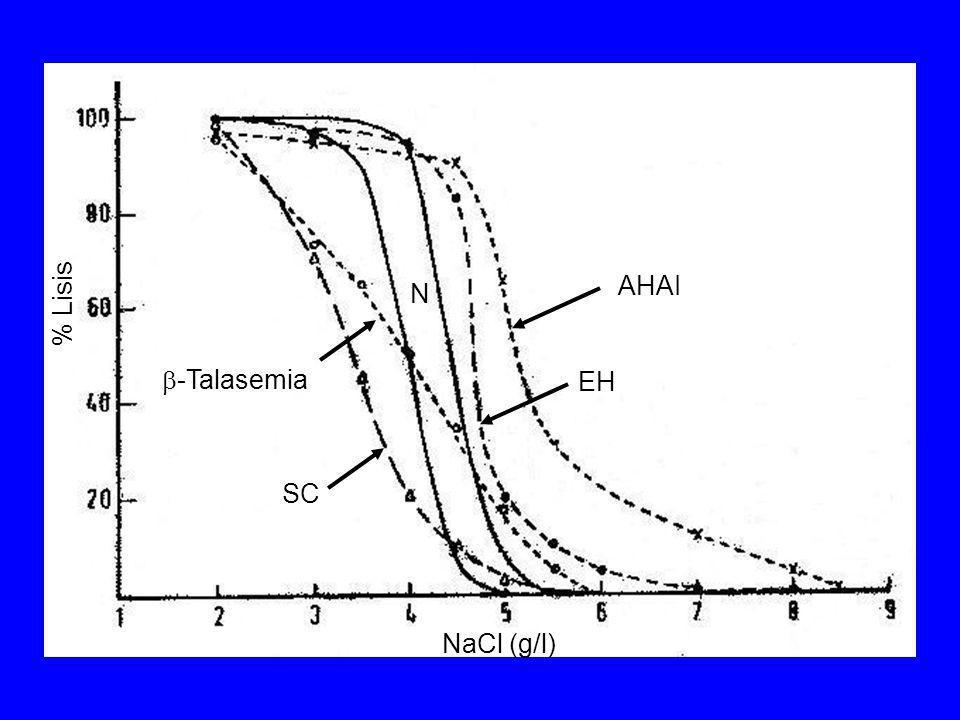 % Lisis AHAI N -Talasemia EH SC NaCl (g/l)