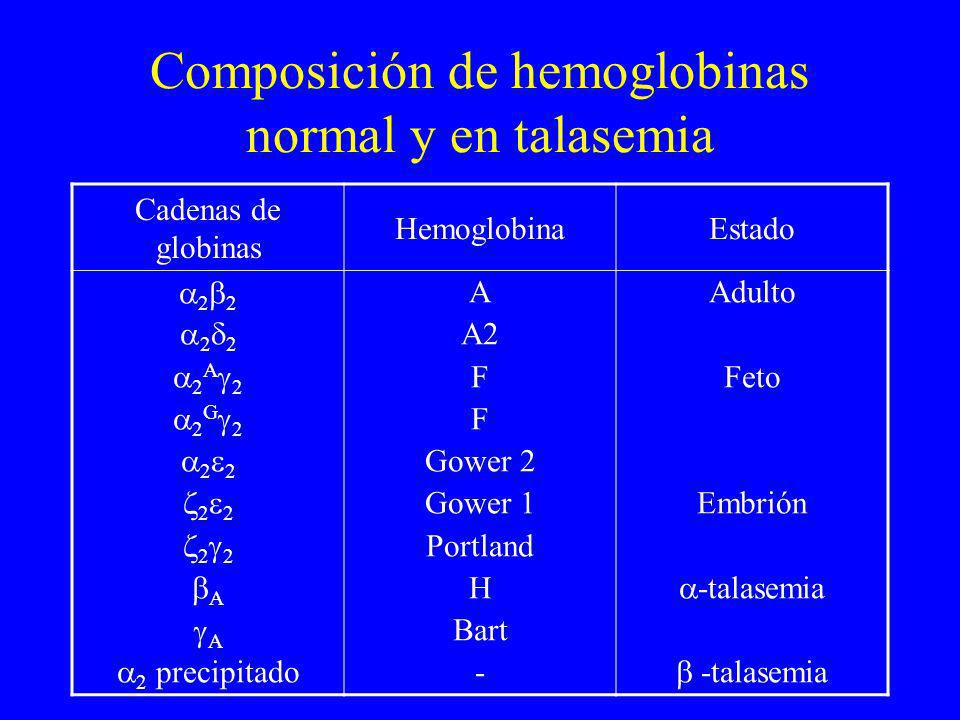 Composición de hemoglobinas normal y en talasemia