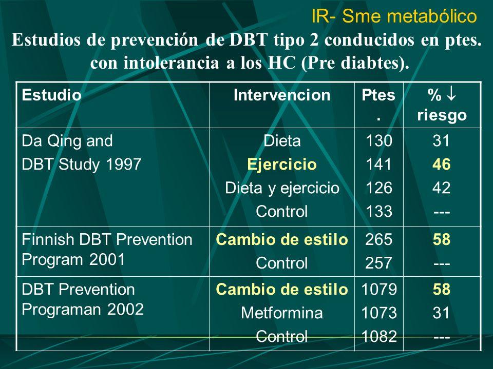 Estudios de prevención de DBT tipo 2 conducidos en ptes.