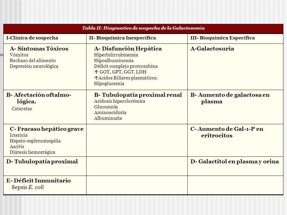 Tabla II: Diagnostico de sospecha de la Galactosemia