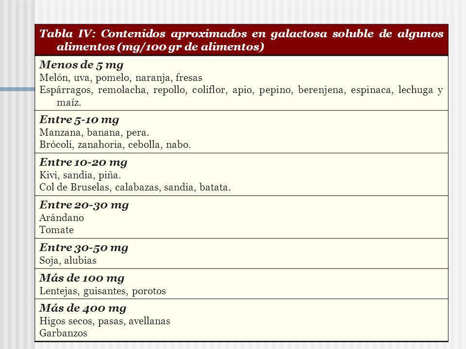 Tabla IV: Contenidos aproximados en galactosa soluble de algunos alimentos (mg/100 gr de alimentos)