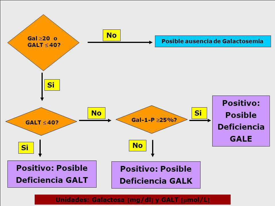 Positivo: Posible Deficiencia GALE