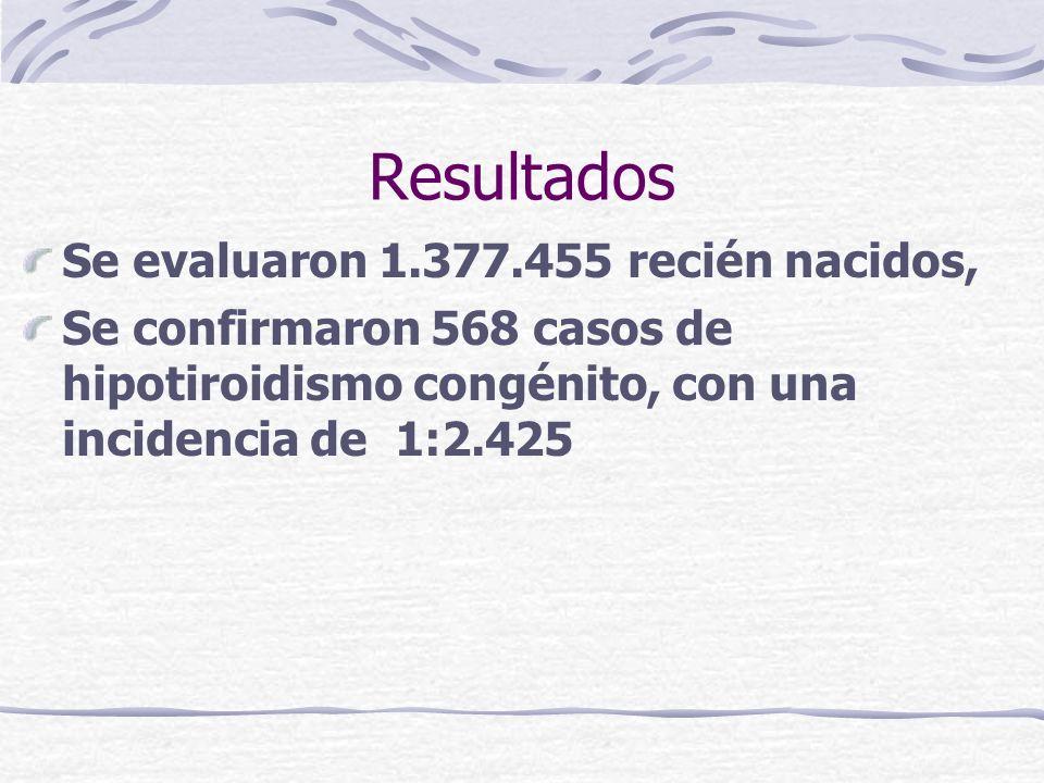 Resultados Se evaluaron 1.377.455 recién nacidos,