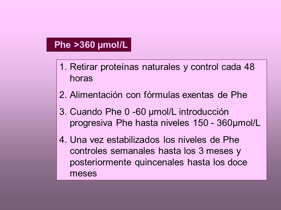 Phe >360 µmol/L Retirar proteínas naturales y control cada 48 horas. Alimentación con fórmulas exentas de Phe.