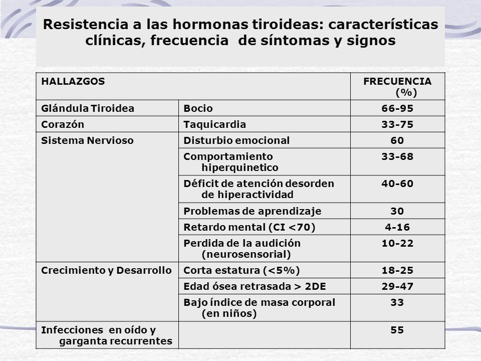Resistencia a las hormonas tiroideas: características clínicas, frecuencia de síntomas y signos