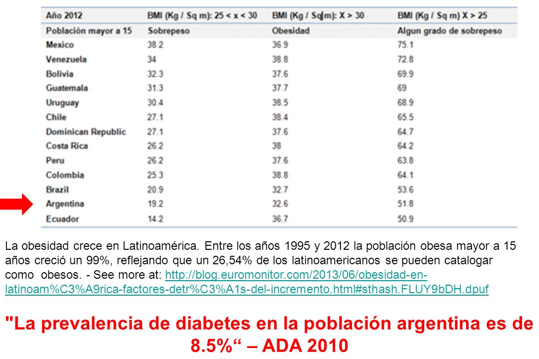 La obesidad crece en Latinoamérica