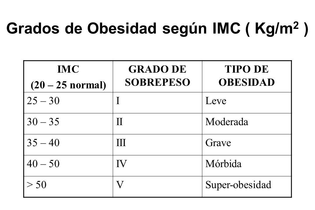 Grados de Obesidad según IMC ( Kg/m2 )