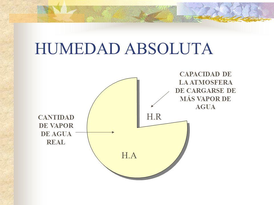 HUMEDAD ABSOLUTACAPACIDAD DE LA ATMOSFERA DE CARGARSE DE MÁS VAPOR DE AGUA. H.R. CANTIDAD DE VAPOR DE AGUA REAL.