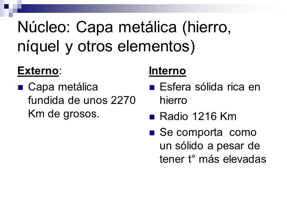 Núcleo: Capa metálica (hierro, níquel y otros elementos)