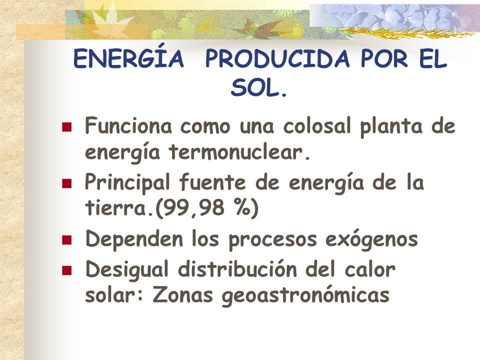 ENERGÍA PRODUCIDA POR EL SOL.