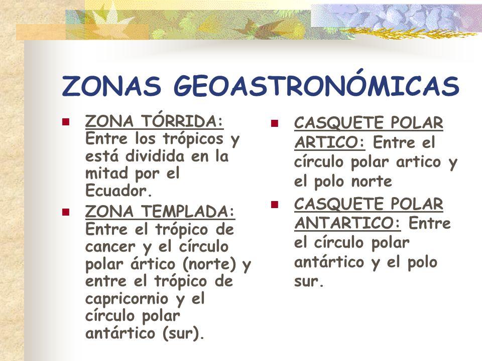 ZONAS GEOASTRONÓMICAS