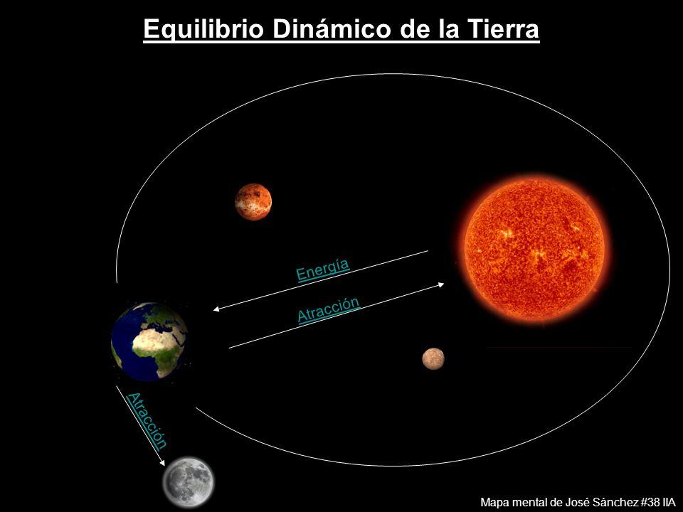 Equilibrio Dinámico de la Tierra