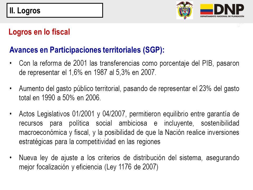 Avances en Participaciones territoriales (SGP):