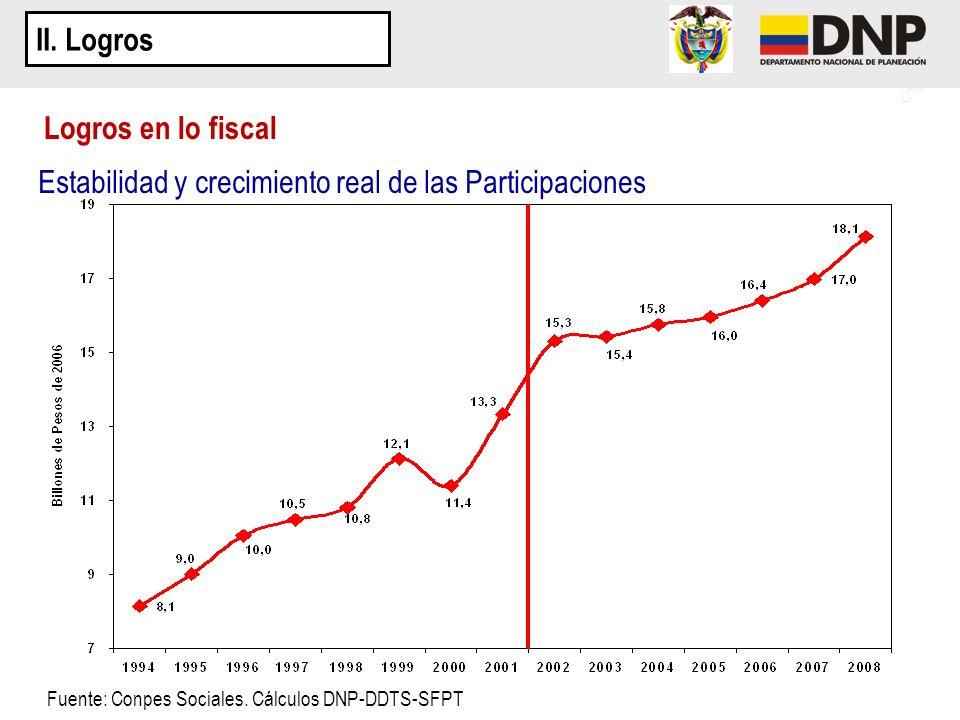 Estabilidad y crecimiento real de las Participaciones
