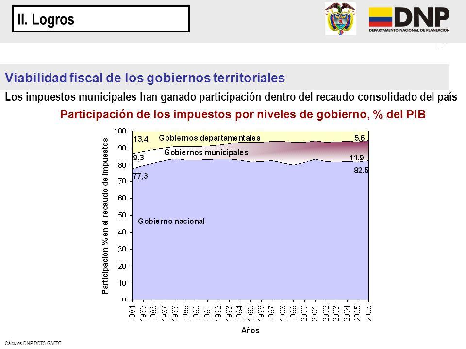 Participación de los impuestos por niveles de gobierno, % del PIB
