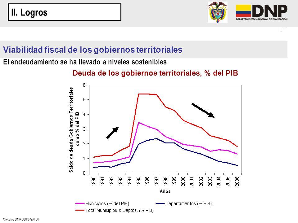 Deuda de los gobiernos territoriales, % del PIB