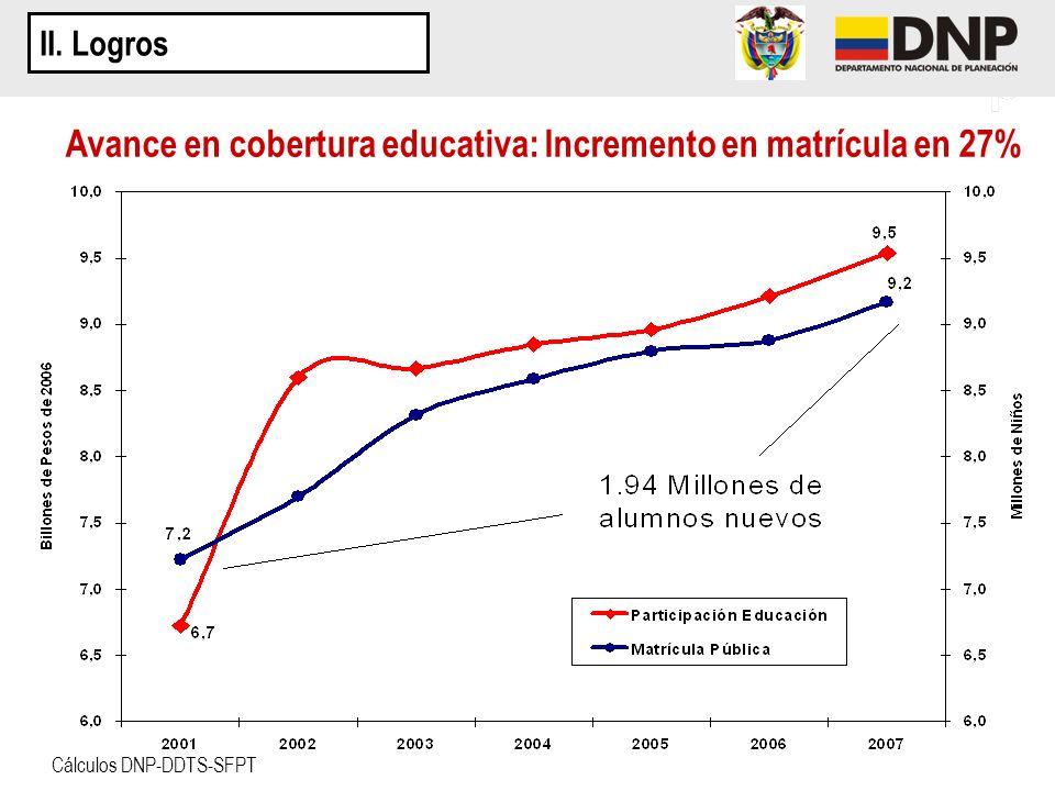 Avance en cobertura educativa: Incremento en matrícula en 27%