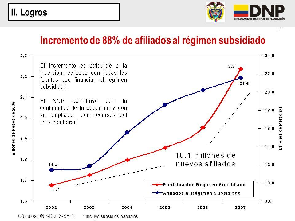 Incremento de 88% de afiliados al régimen subsidiado