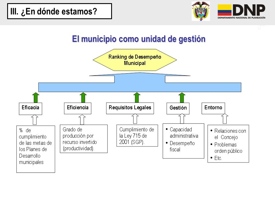 El municipio como unidad de gestión