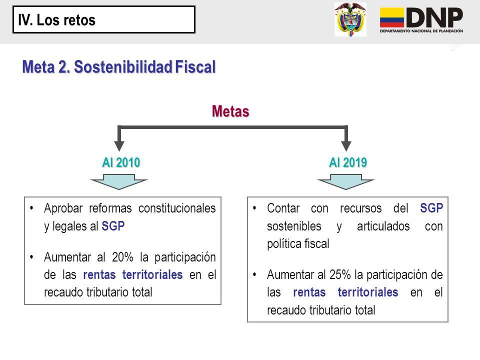 Meta 2. Sostenibilidad Fiscal