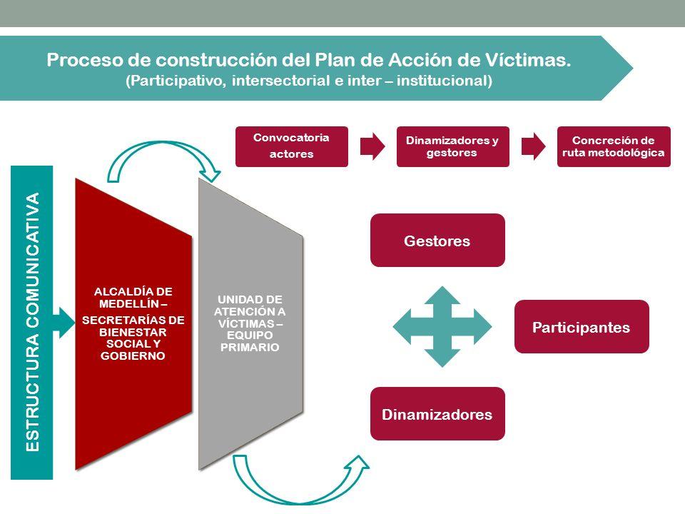 Proceso de construcción del Plan de Acción de Víctimas.