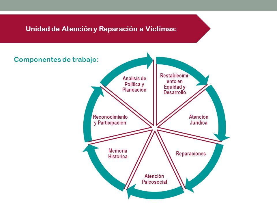 Unidad de Atención y Reparación a Víctimas: