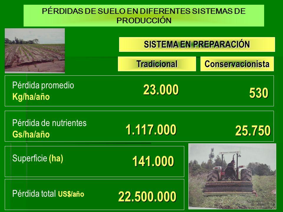 23.000 530 1.117.000 25.750 141.000 22.500.000 SISTEMA EN PREPARACIÓN