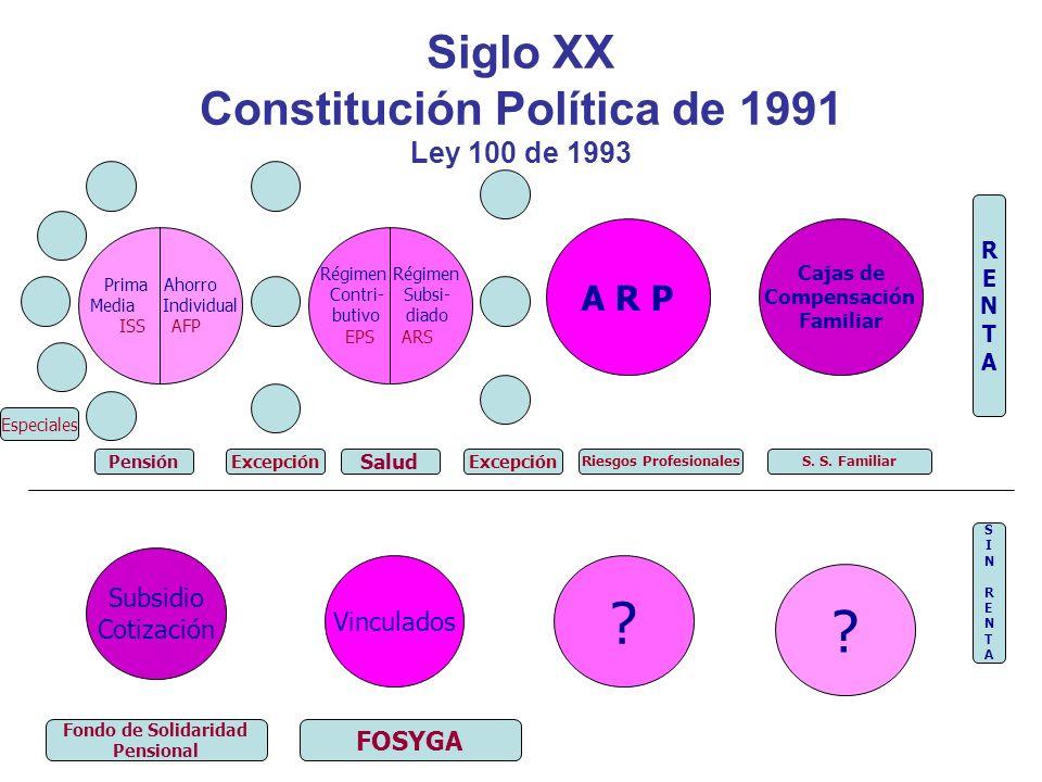 Siglo XX Constitución Política de 1991 Ley 100 de 1993