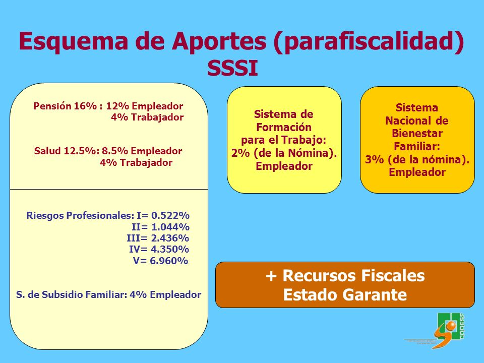 Riesgos Profesionales: I= 0.522% S. de Subsidio Familiar: 4% Empleador
