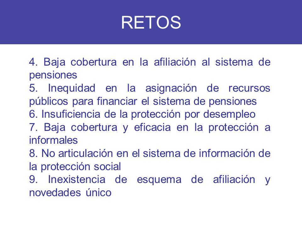 RETOS 4. Baja cobertura en la afiliación al sistema de pensiones