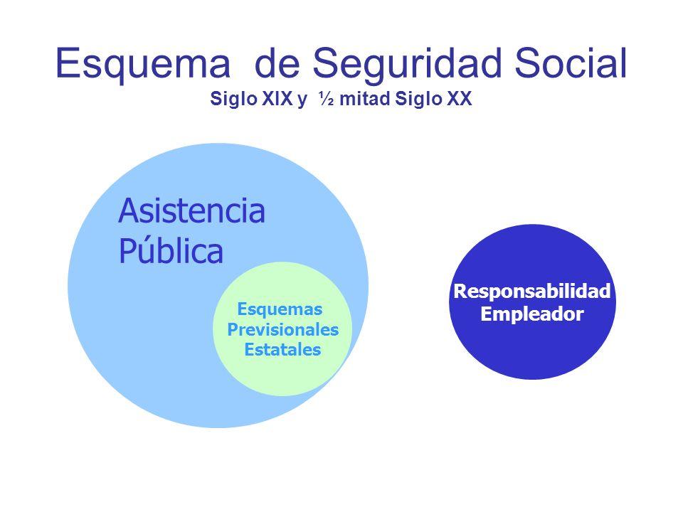 Esquema de Seguridad Social Siglo XIX y ½ mitad Siglo XX