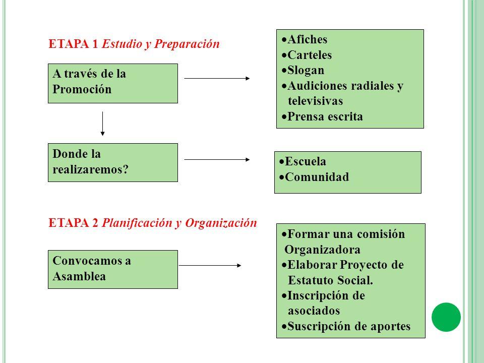 Afiches Carteles. Slogan. Audiciones radiales y. televisivas. Prensa escrita. ETAPA 1 Estudio y Preparación.