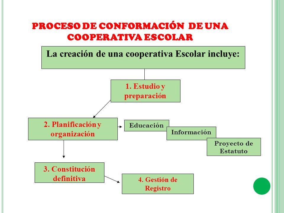 PROCESO DE CONFORMACIÓN DE UNA COOPERATIVA ESCOLAR