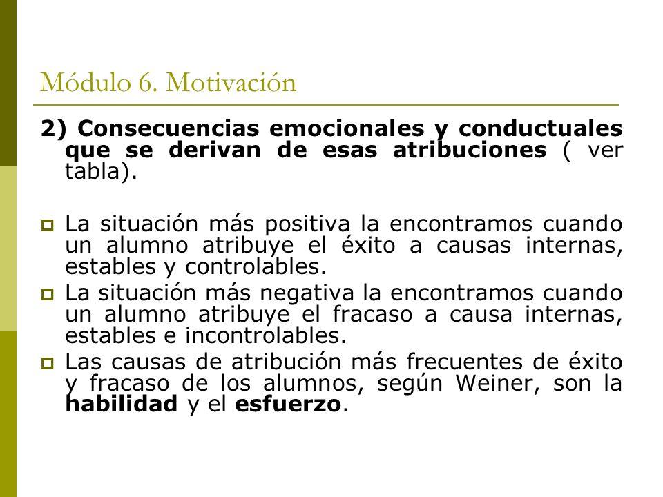Módulo 6. Motivación 2) Consecuencias emocionales y conductuales que se derivan de esas atribuciones ( ver tabla).