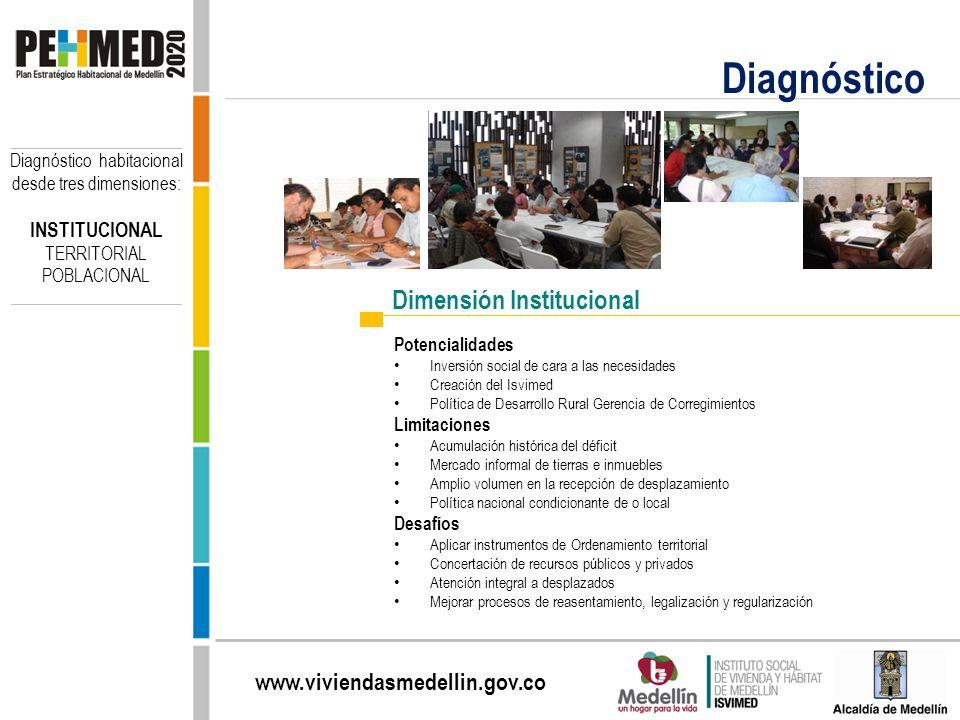 Diagnóstico Dimensión Institucional INSTITUCIONAL TERRITORIAL