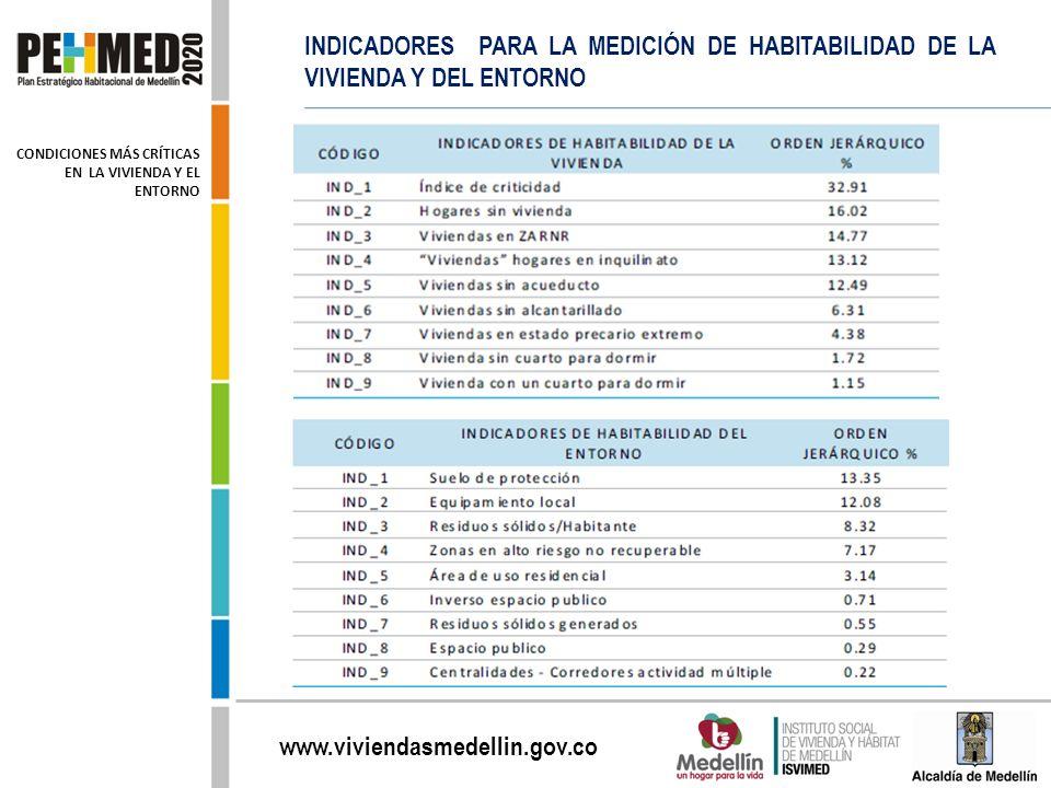 INDICADORES PARA LA MEDICIÓN DE HABITABILIDAD DE LA VIVIENDA Y DEL ENTORNO