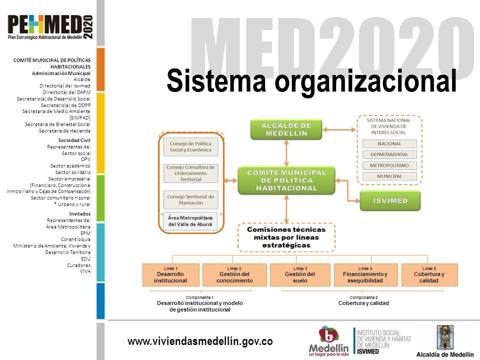 MED2020 Sistema organizacional