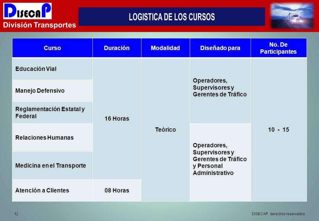 Operadores, Supervisores y Gerentes de Tráfico 10 - 15