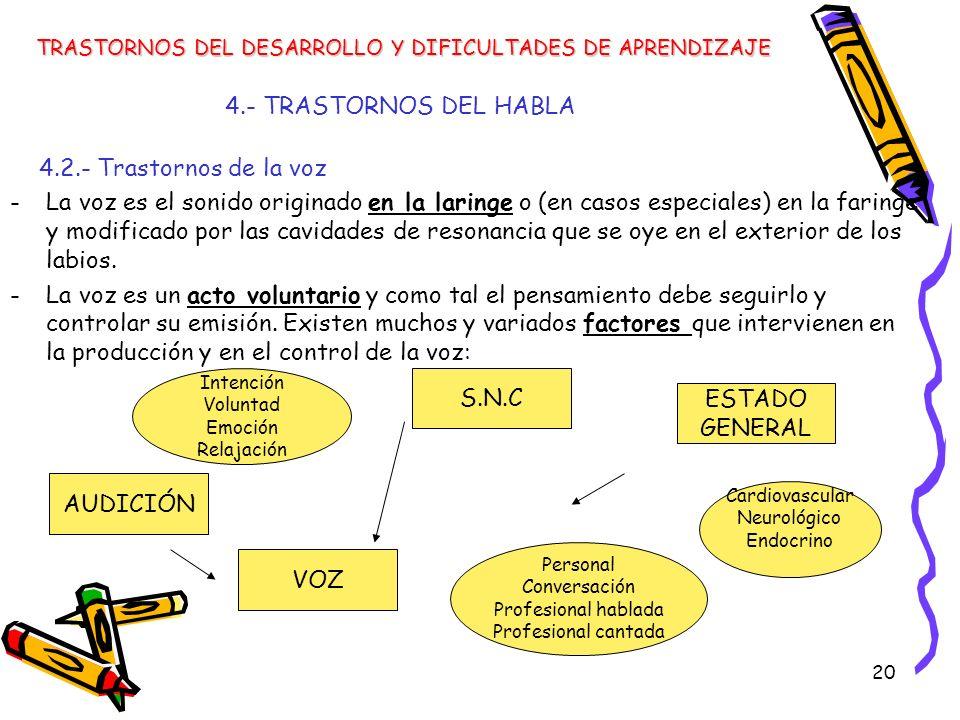 4.- TRASTORNOS DEL HABLA 4.2.- Trastornos de la voz