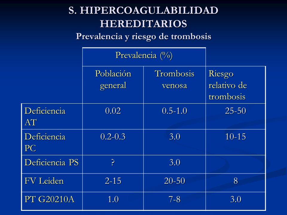S. HIPERCOAGULABILIDAD HEREDITARIOS Prevalencia y riesgo de trombosis