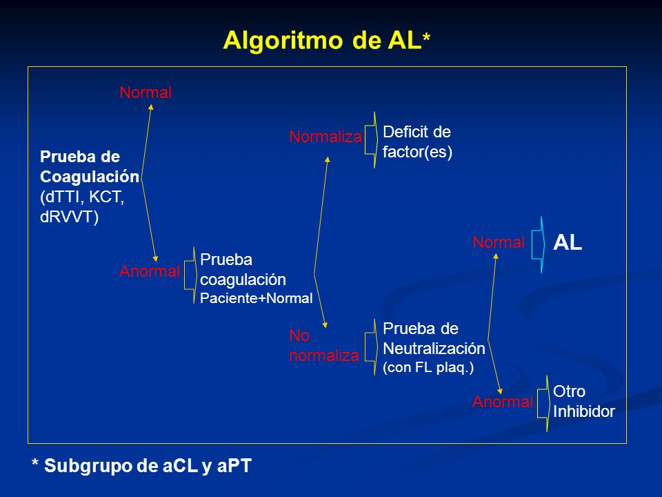 Algoritmo de AL* AL * Subgrupo de aCL y aPT Normal Deficit de