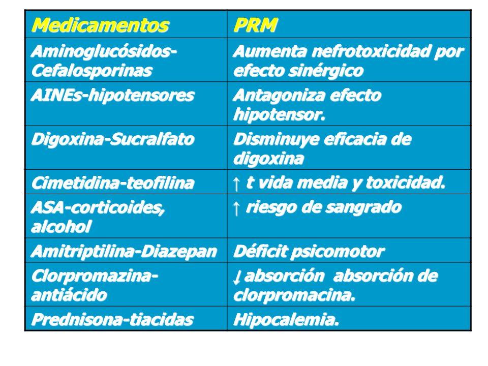 Medicamentos PRM Aminoglucósidos-Cefalosporinas